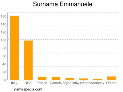 Surname Emmanuele