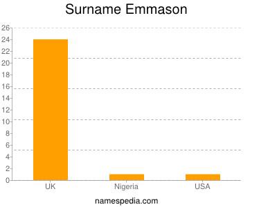 Surname Emmason