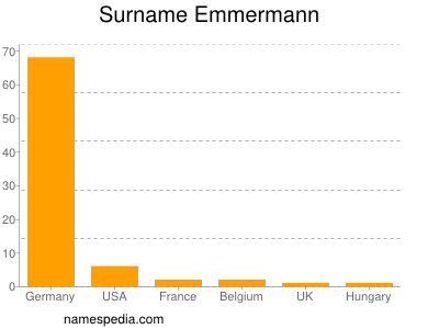 Surname Emmermann