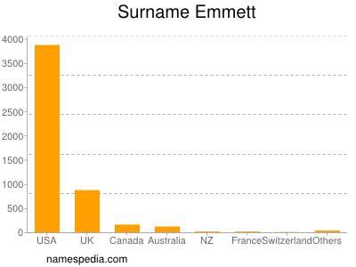Surname Emmett