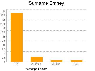 Surname Emney