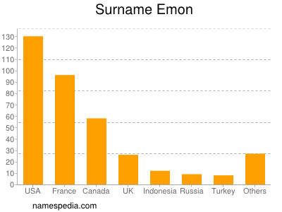 Surname Emon