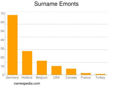 Surname Emonts