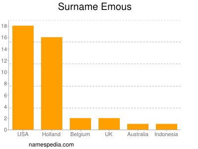 Surname Emous