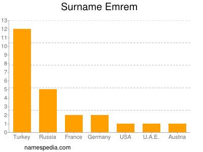 Surname Emrem