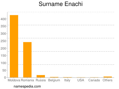 Surname Enachi