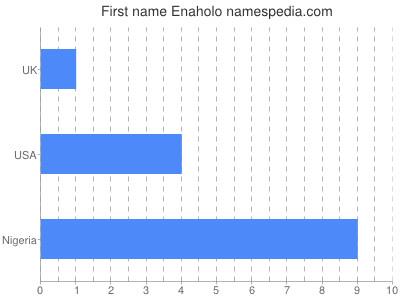 Given name Enaholo