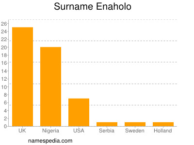 Surname Enaholo