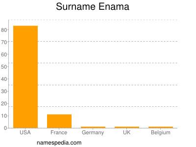 Surname Enama