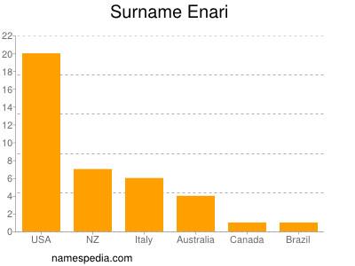 Surname Enari