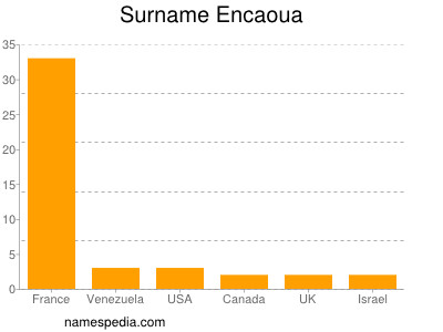 Surname Encaoua