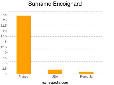 Surname Encoignard