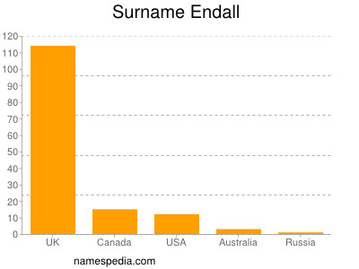 Surname Endall