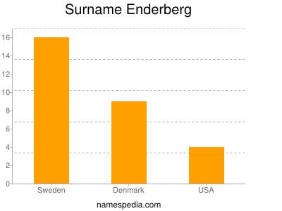 Surname Enderberg