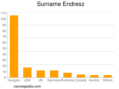 Surname Endresz