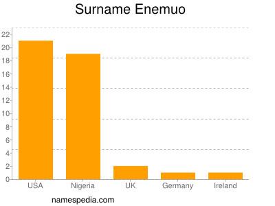 Surname Enemuo