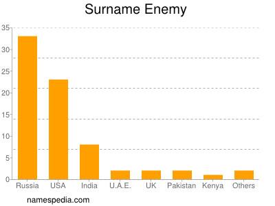 Surname Enemy