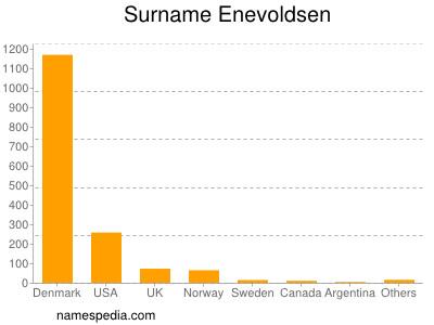 Surname Enevoldsen