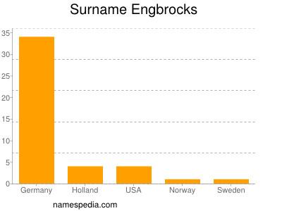 Surname Engbrocks