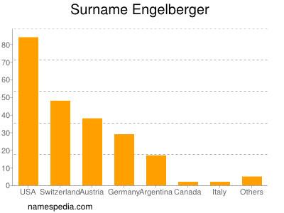 Surname Engelberger