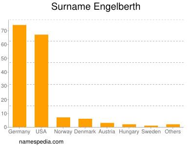 Surname Engelberth