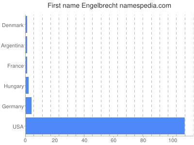 Given name Engelbrecht