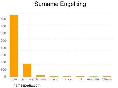 Surname Engelking