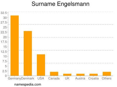 Surname Engelsmann