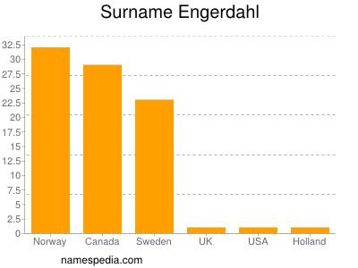 Surname Engerdahl