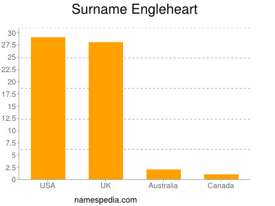 Surname Engleheart