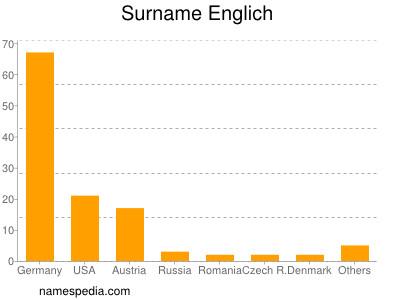 Surname Englich