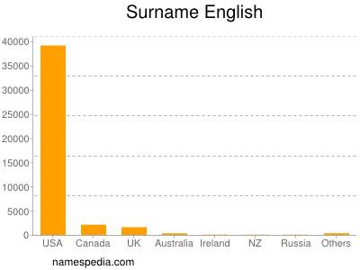 Surname English