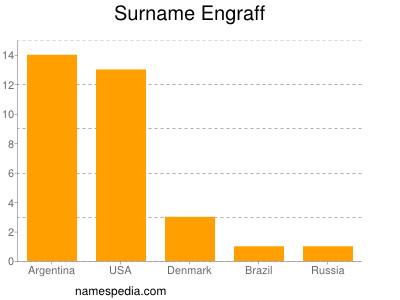 Surname Engraff