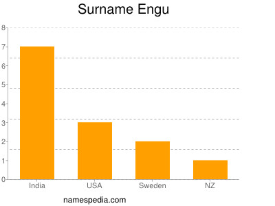 Surname Engu