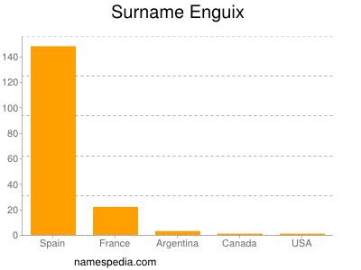 Surname Enguix