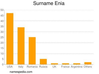 Surname Enia