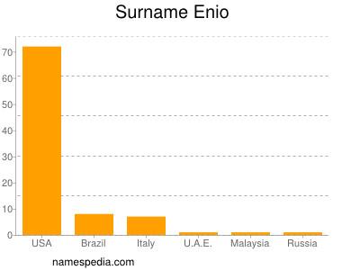 Surname Enio