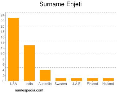Surname Enjeti