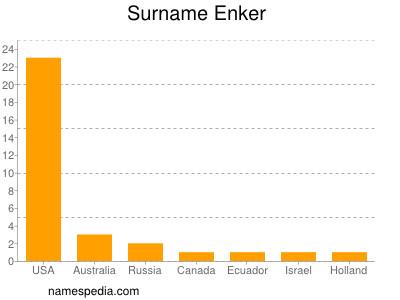 Surname Enker