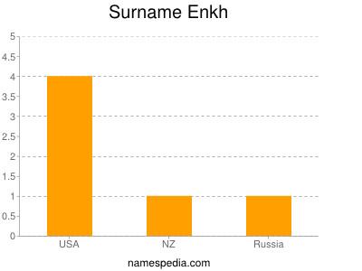 Surname Enkh