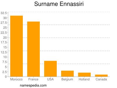 Surname Ennassiri