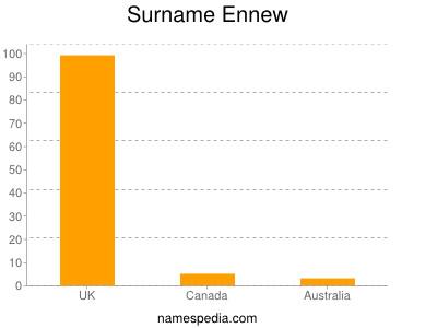 Surname Ennew