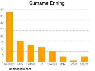 Surname Enning