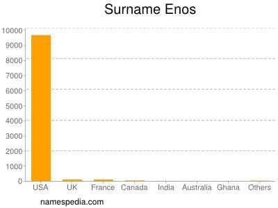 Familiennamen Enos