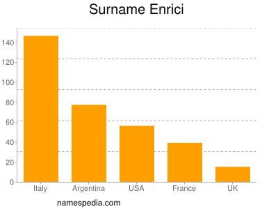 Surname Enrici