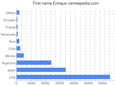 Given name Enrique