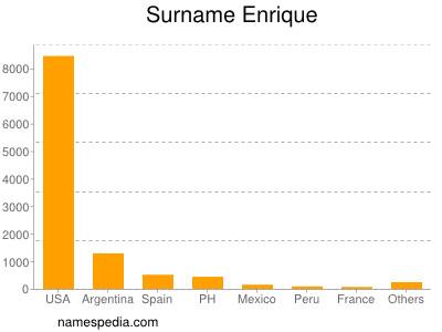 Surname Enrique