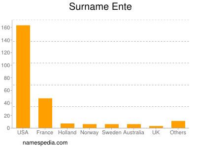 Surname Ente