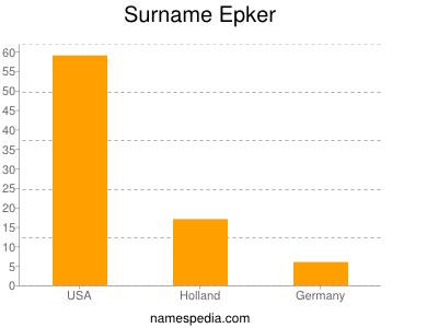 Familiennamen Epker