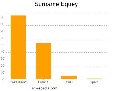 Surname Equey